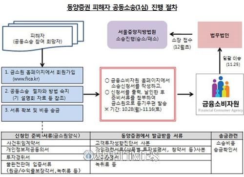 금소원, 동양증권 피해자 공동소송 28일부터 인터넷으로 접수