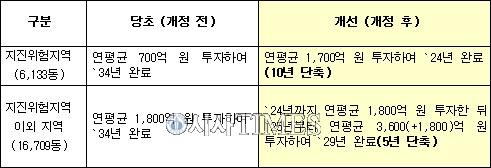 영남권 초중고 내진보강 10년 앞당겨…2024년 완료