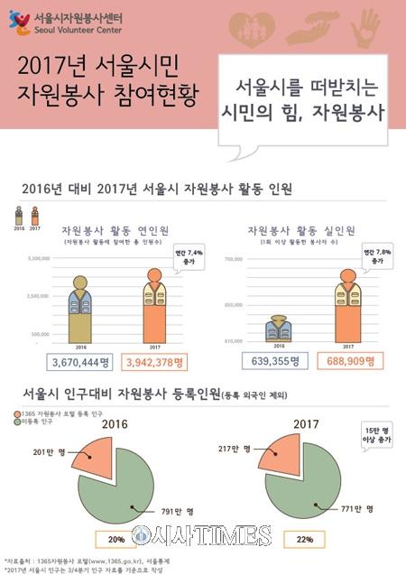 서울시, 인구 감소에도 자원봉사 늘어…작년 394만명 참여