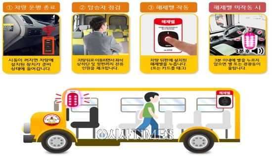 17일부터 어린이 통학버스 운전자 하차확인장치 작동의무 시행