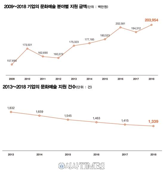 지난해 국내 기업 문화예술 지원 총액 2,039억 원…전년 대비 5.0% 증가