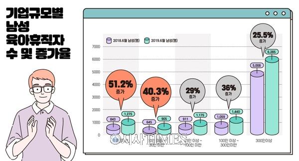 올해 상반기 육아휴직자 5명 중 1명 남성…전년 동기대비 31% 늘어