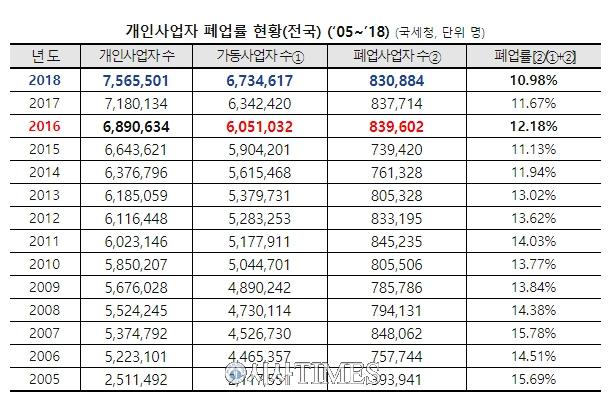 """자영업 폐업률 역대 최저 10.98%…김경협 """"최저임금 인상과 연관성 없어"""""""