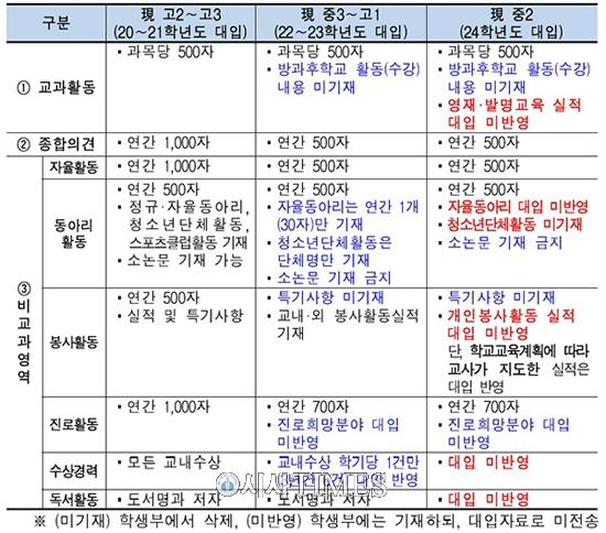 서울 16개大 정시 40%로 확대…학종 평가기준 공개