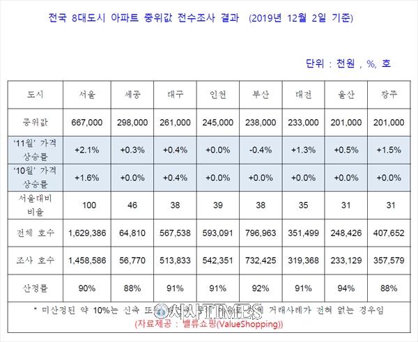"""전국 8대 주요 도시 아파트 가격 """"서울시만 가격 상승"""""""