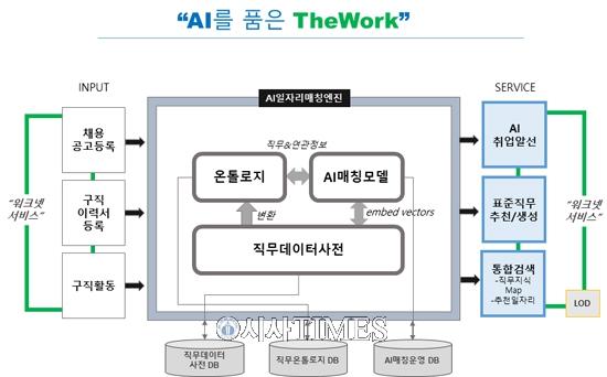 노동부, 인공지능 일자리 연결 서비스 '더워크 에이아이' 시범운영