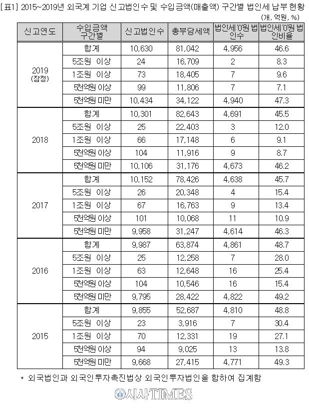 """김수흥 """"외국계 기업, 한국에서 5조원 넘게 벌면서 법인세는 0원"""""""