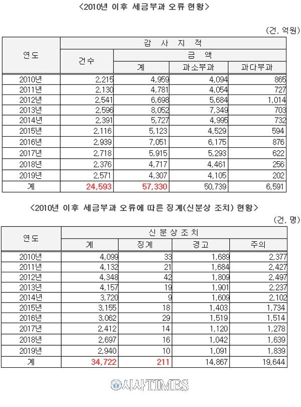 """김수흥 """"지난해 국세청 전체 직원의 14%, 세금 잘못 거둬 징계 받아"""""""