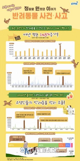 SNS 반려동물 언급량 급증, '사건·사고' 관련이 40% 차지