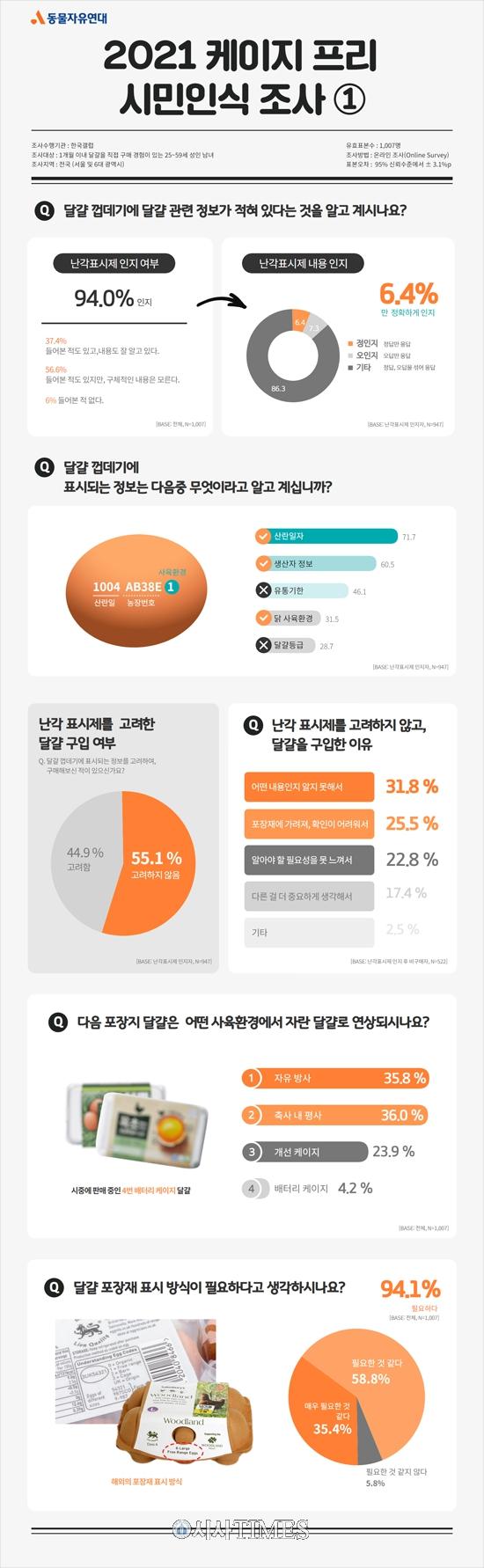 """시민 94.1%, """"사육환경 포장재 표시제 필요"""""""