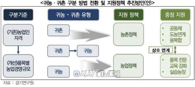 """경기연구원 """"도시 인근 실습농장 등으로 예비귀농인 정착 도와야"""""""
