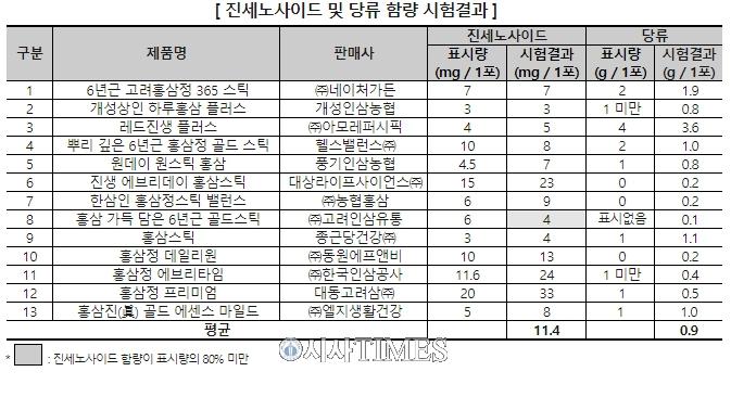 """""""스틱형 홍삼, 제품별 진세노사이드 함량 최대 11배 차이"""""""
